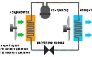 Что такое сплит-система: устройство и принцип работы типовой сплит-системы