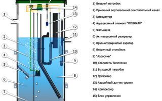 Обзор септика «евробион юбас»: отзывы, устройство, достоинства и недостатки