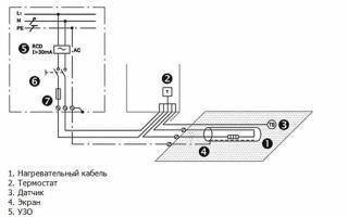 Обогрев водостоков: монтаж системы обогрева своими руками