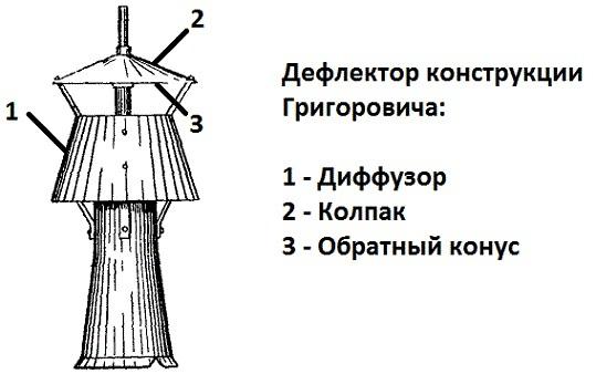 Дефлектор на дымоход газового котла: требования и монтажные инструкции