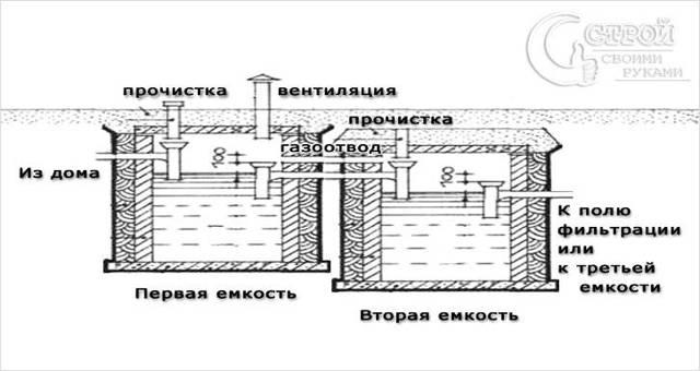 Септик своими руками из бочек: схемы самодельного сооружения