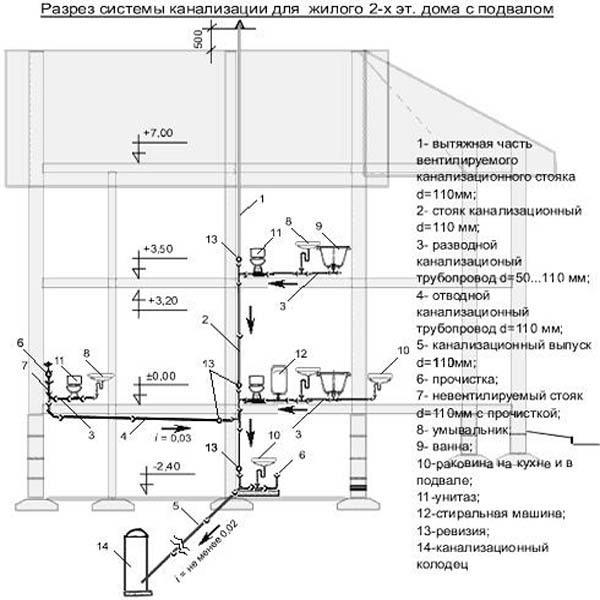 Канализация загородного дома своими руками: устройство, как провести и сделать правильно