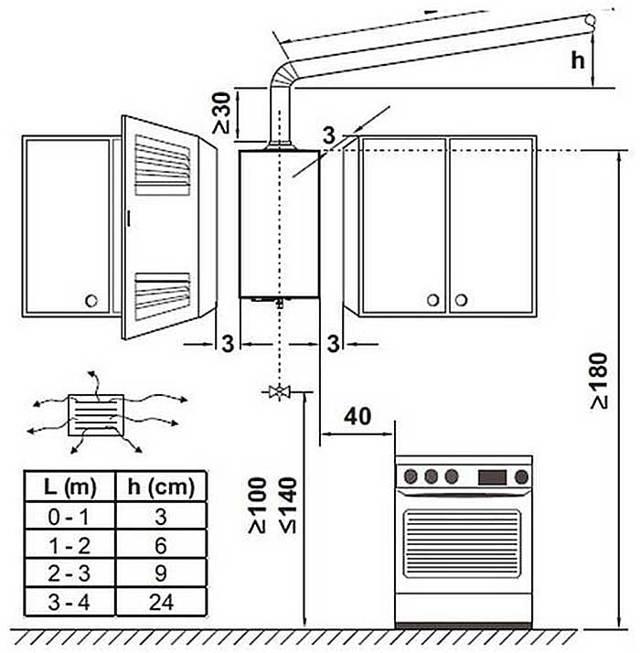 Установка газовой колонки в квартире своими руками: 🚩 нормы и требования