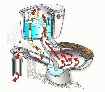 Сливной механизм для унитаза: устройство, принцип работы, обзор конструкций