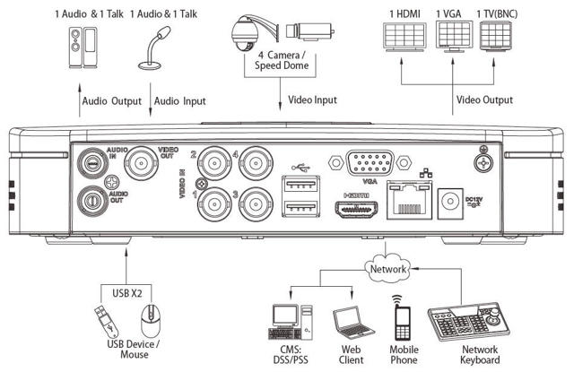 Самостоятельная установка камер видеонаблюдения: виды камер + нюансы выбора