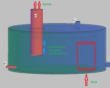 Теплообменник на дымоход своими руками: как соорудить самому