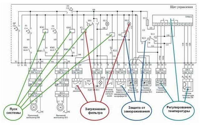 Щит управления вентиляцией: устройство + зачем нужен + как собрать