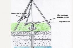 Скважина на воду своими руками: пошаговое руководство по устройству