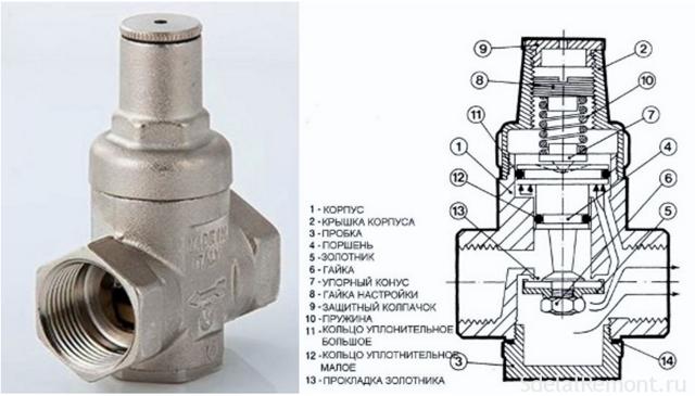 Датчик давления воды в системе водоснабжения: регулировка давления в трубопроводе