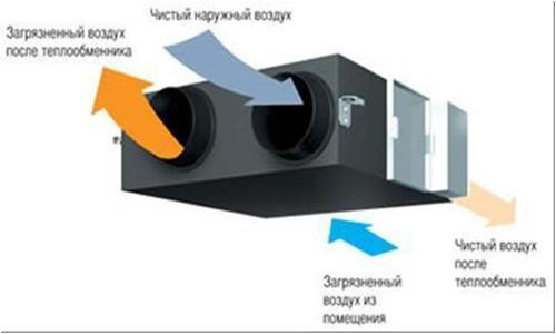 Монтаж систем вентиляции: правила организации и проектирования