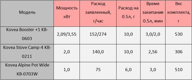 ТОП-7 газовых мини-горелок: рейтинг лучших моделей + правила выбора портативной горелки