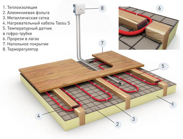 Теплые водяные полы на деревянный пол: виды и технология укладки