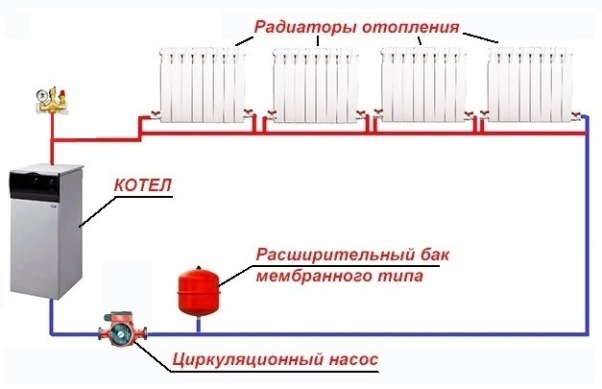 Системы водяного отопления с принудительной циркуляцией