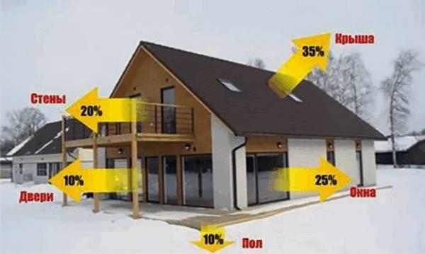 Средний расход газа на отопление дома 150 м²: шаги точных вычислений с теплотехническими формулами