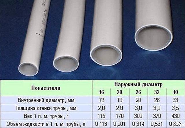 Расчет трубы: как рассчитать вес, массу и объем трубы