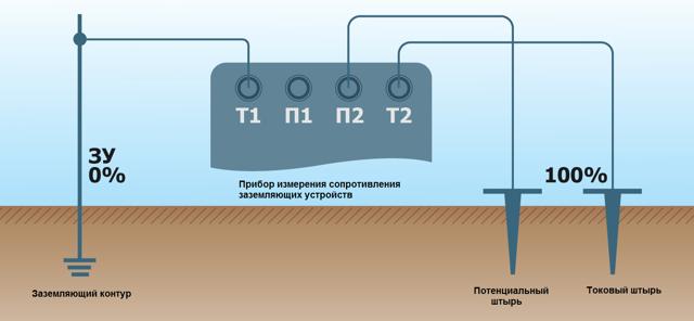 Обзор методов измерения сопротивления заземления