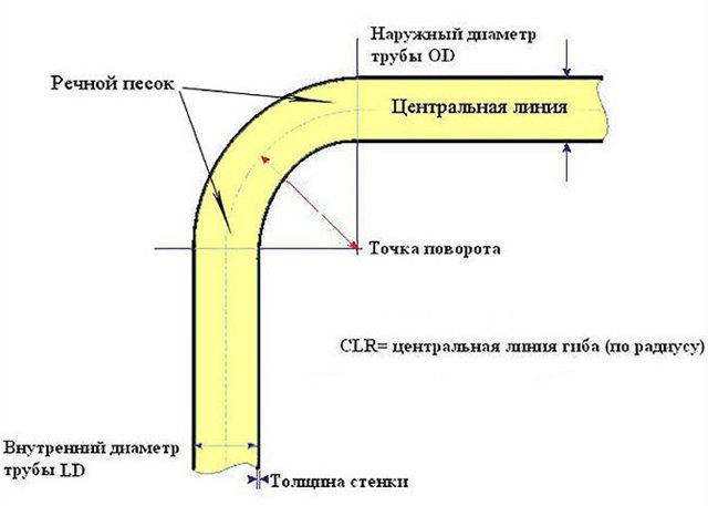 Как согнуть профильную трубу: способы гибки своими руками без трубогиба