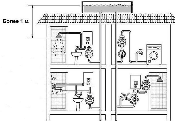 Водяной насос высокого давления: обзор видов и советы по выбору