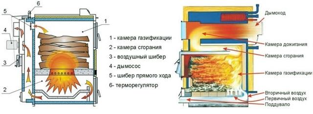 Пиролизный котел своими руками: устройство и принцип работы