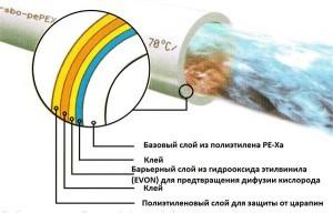 Сшитый полиэтилен для теплого пола: правила обустройства системы