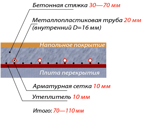 Подложка под водяной теплый пол: востребованные варианты и монтаж