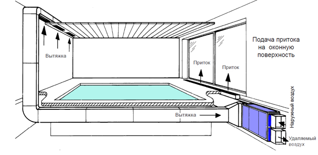 Организация вентиляции бассейна: лучшие способы обустройства