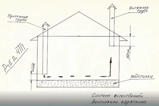 Как сделать вентиляцию в курятнике своими руками: обустройство вытяжки