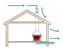 Как проверить тягу в газовой колонке: лучшие методы борьбы с обратной тягой