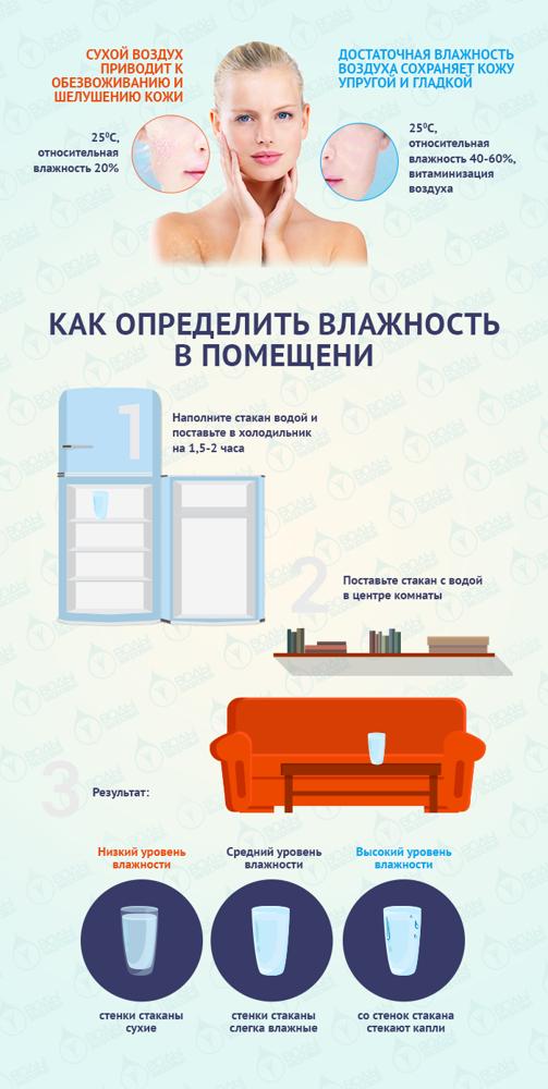 Норма влажности воздуха в квартире: оптимальные значения + советы по нормализации