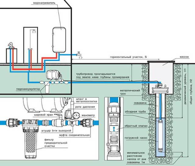 Водоснабжение частного дома из скважины: проектирование и обустройство своими руками