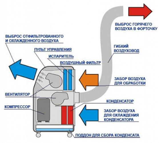 Как выбрать напольный кондиционер: виды, лучшие модели, как работает переносной кондиционер