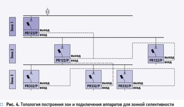 Селективность автоматических выключателей: что это, принцип организации, виды