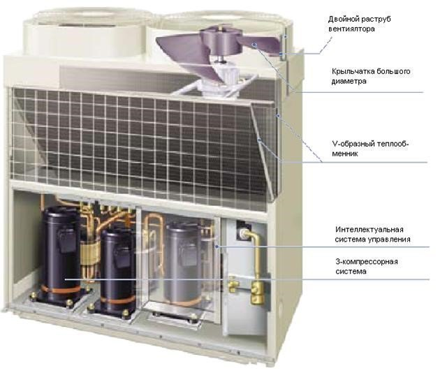 Сплит-система на 2 комнаты: принцип работы + особенности выбора такого оборудования