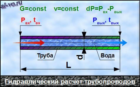 Гидравлический расчет газопровода: методы вычислений + пример расчета