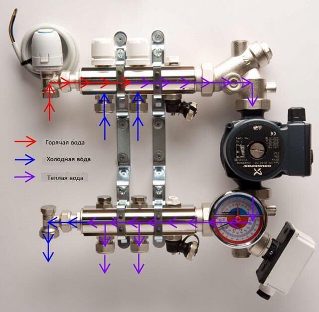 Смесительный узел (коллектор) для теплого пола: устройство, схемы, монтаж