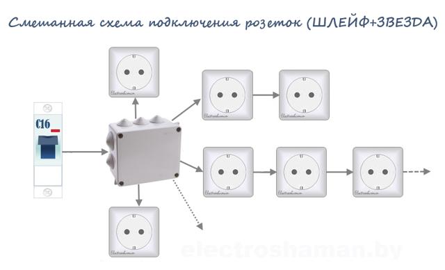 Расстояние от газовой трубы до розетки, электрокабеля, электропроводки и котла