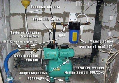 Зимний водопровод из колодца: инструктаж по обустройству