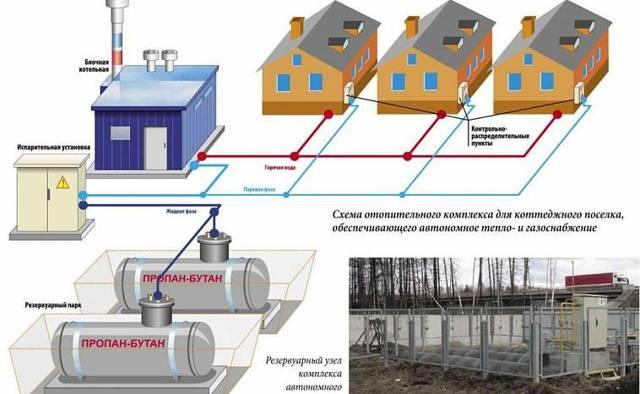 Газовое отопление газгольдером - стоит ли? Обзор всех тонкостей такого способа + достоинства и недостатки