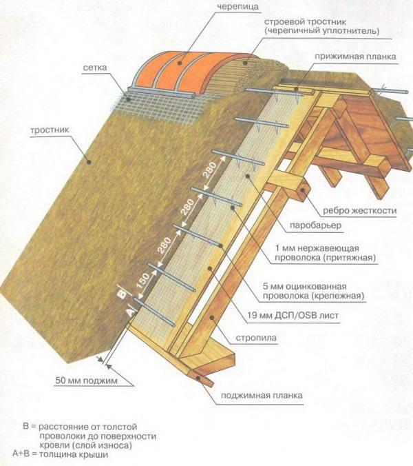 Чем лучше утеплить мансарду: выбираем лучшие материалы для теплоизоляции мансардной крыши