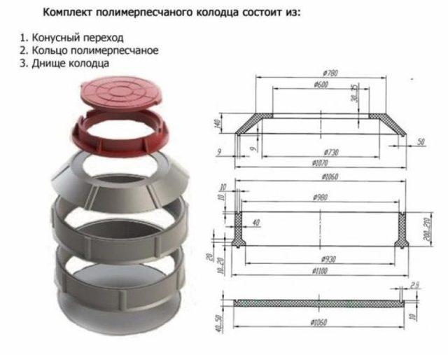 Канализационные полимерные люки: обзор разновидностей и их характеристик