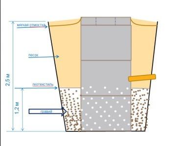 Гидропломба для колодца: лучшие способы заделки стыков ж/б колец
