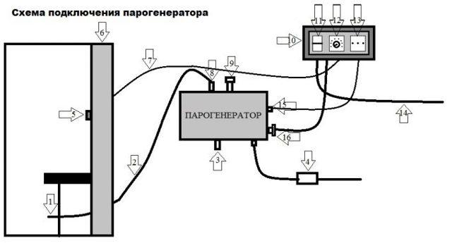 Как выбрать и установить парогенератор для душевой кабины