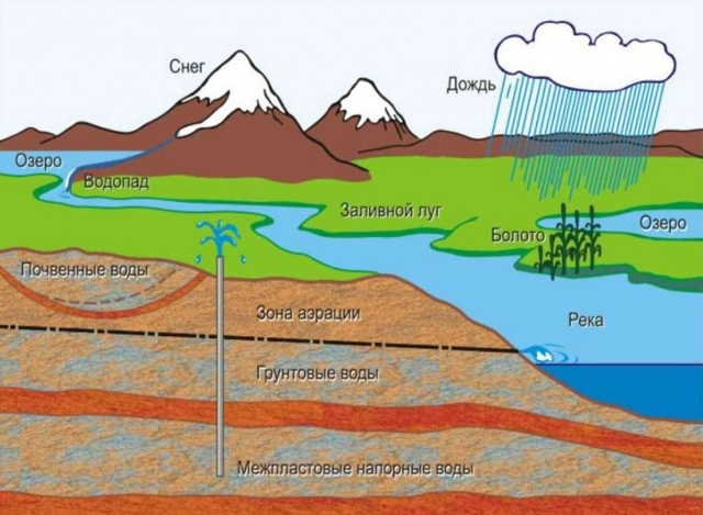 Как пробить скважину на воду: популярные варианты и реализуемые технологии