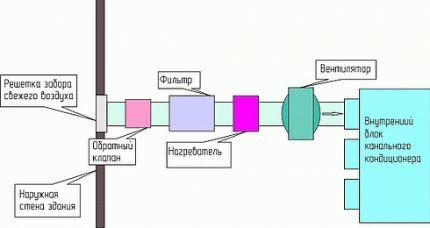 Кондиционер с притоком свежего воздуха: виды приточных сплит систем
