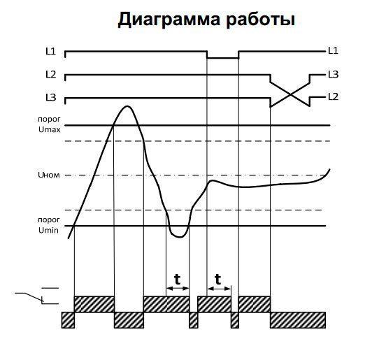 Реле контроля фаз: принцип работы, виды, маркировка, регулировка и подключение