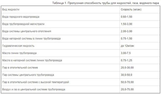 Расчет диаметра газопровода: пример расчета и нюансы монтажа газовой сети