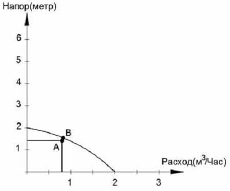 Как рассчитать насос для отопления: примеры расчетов и правила выбора