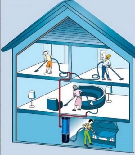 Как работает пылесос: устройство и принцип работы пылесосов различных конструкций