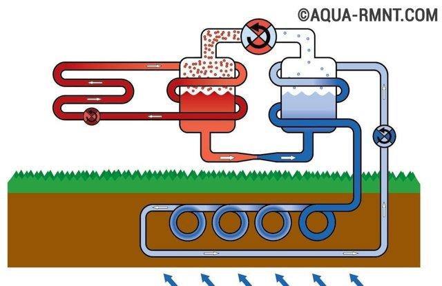 Тепловой насос для отопления дома своими руками: устройство, принцип работы, схемы