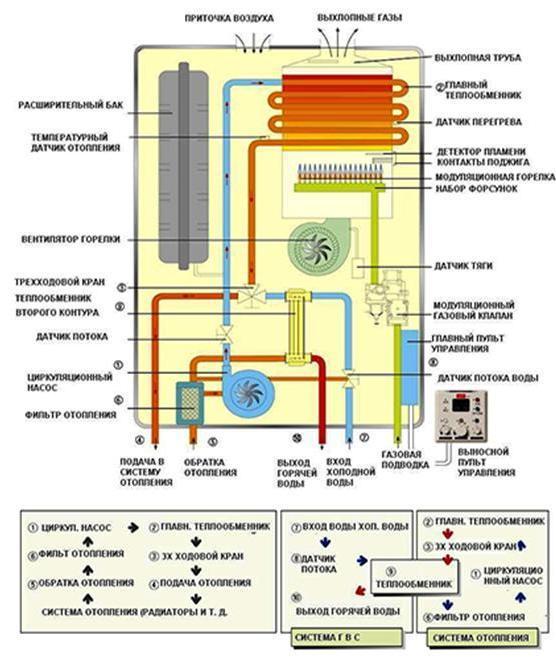 Подключение двухконтурного газового котла к системе отопления: правила и монтажный инструктаж